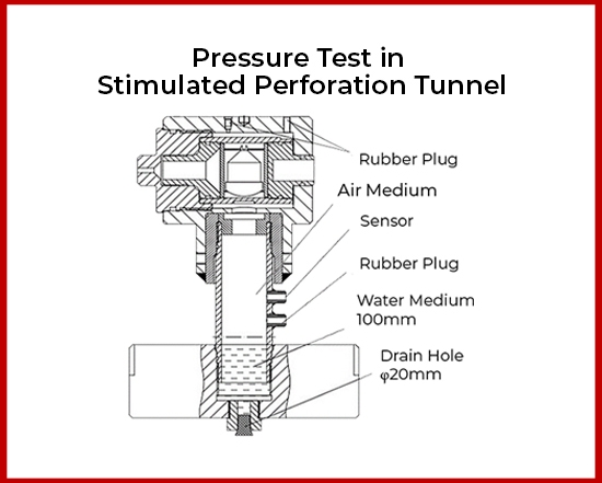 Simulation-Perforation-Tunnel-CoFrac-Tests