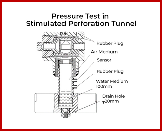 Pressure Test in Simulated Perforation Tunnel