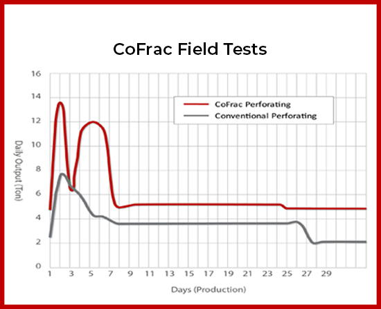 CoFrac Field Tests
